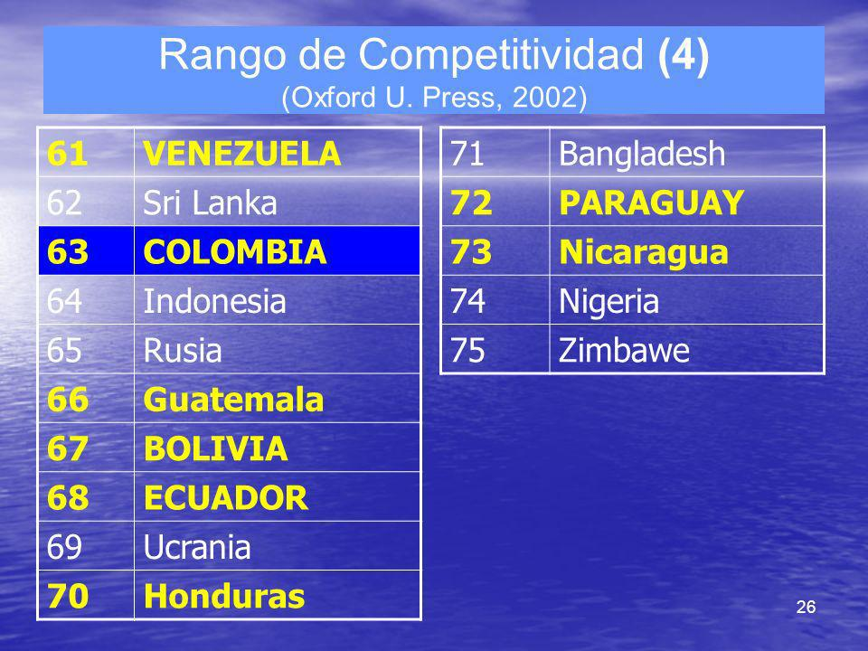 Rango de Competitividad (4) (Oxford U. Press, 2002)