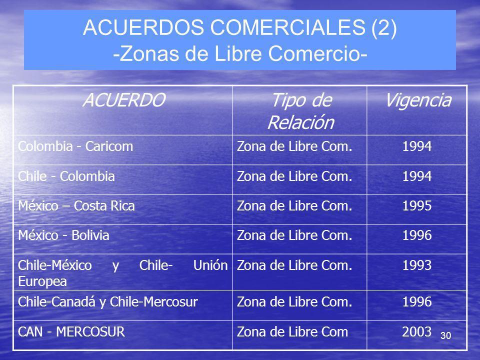 ACUERDOS COMERCIALES (2) -Zonas de Libre Comercio-