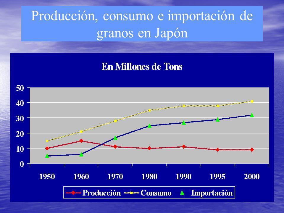 Producción, consumo e importación de granos en Japón