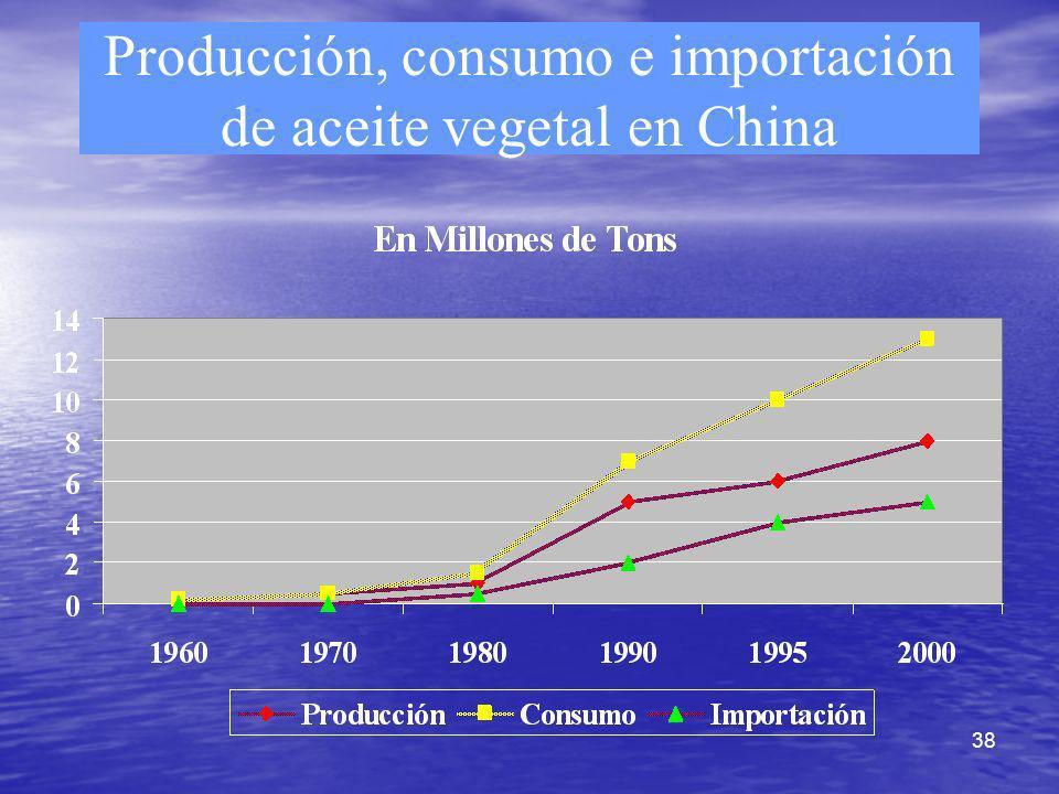 Producción, consumo e importación de aceite vegetal en China