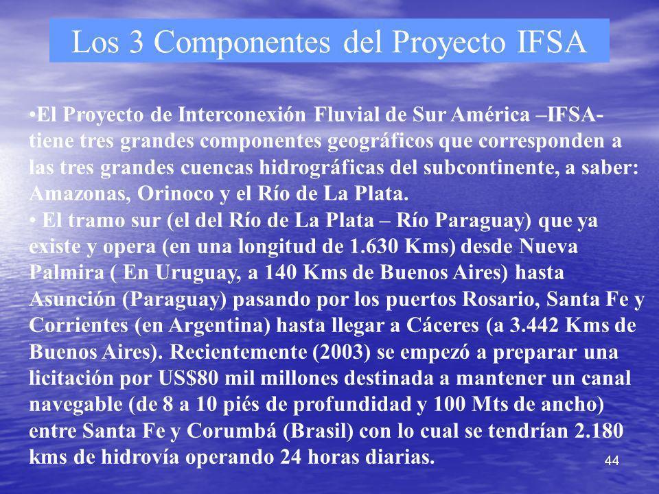 Los 3 Componentes del Proyecto IFSA