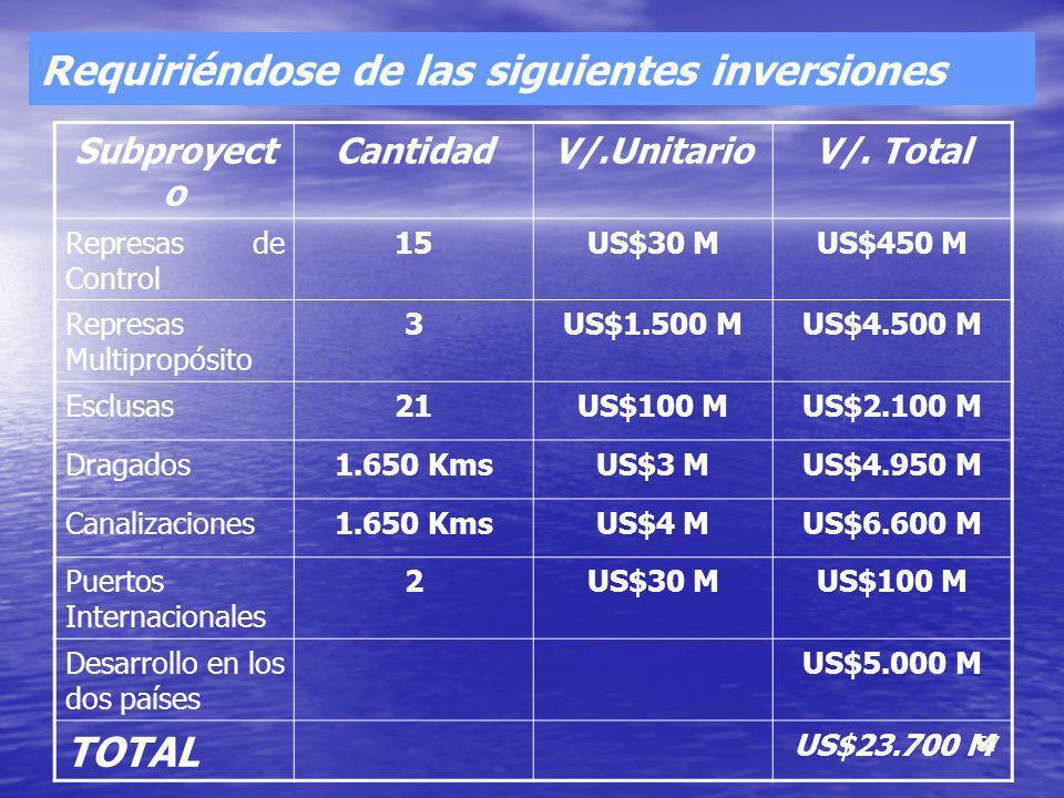Requiriéndose de las siguientes inversiones