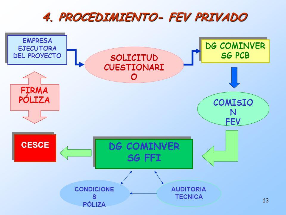 4. PROCEDIMIENTO- FEV PRIVADO