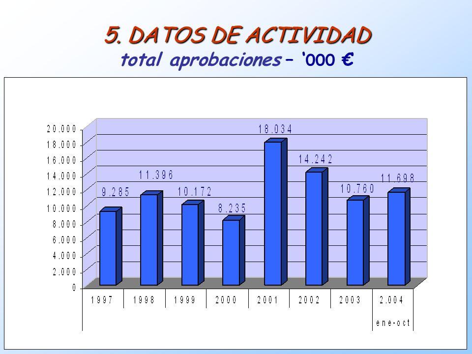 5. DATOS DE ACTIVIDAD total aprobaciones – '000 €