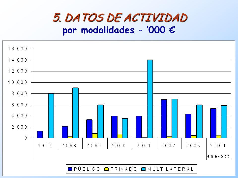 5. DATOS DE ACTIVIDAD por modalidades – '000 €
