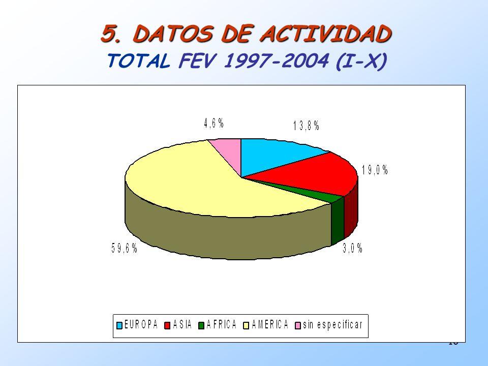 5. DATOS DE ACTIVIDAD TOTAL FEV 1997-2004 (I-X)