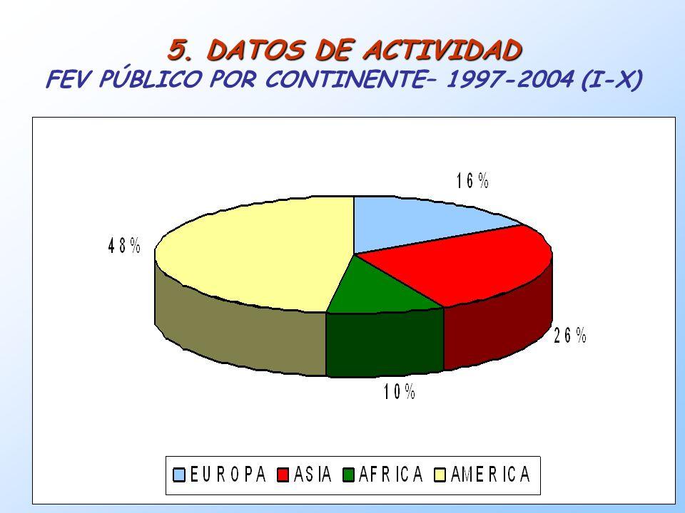 5. DATOS DE ACTIVIDAD FEV PÚBLICO POR CONTINENTE– 1997-2004 (I-X)