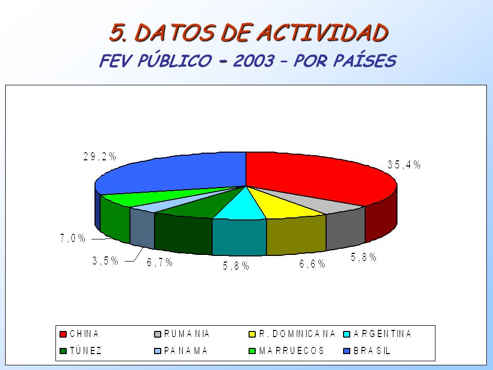 5. DATOS DE ACTIVIDAD FEV PÚBLICO - 2003 – POR PAÍSES