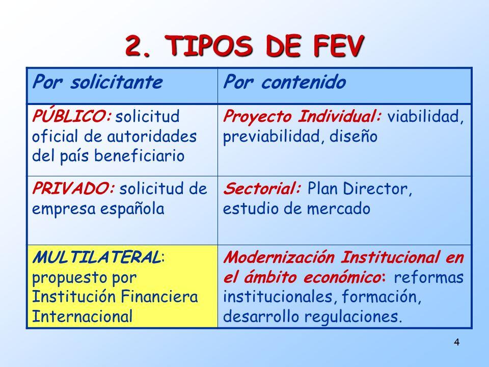 2. TIPOS DE FEV Por solicitante Por contenido