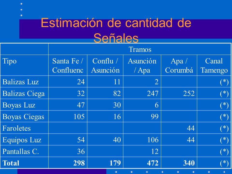 Estimación de cantidad de Señales
