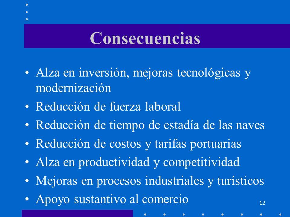 Consecuencias Alza en inversión, mejoras tecnológicas y modernización