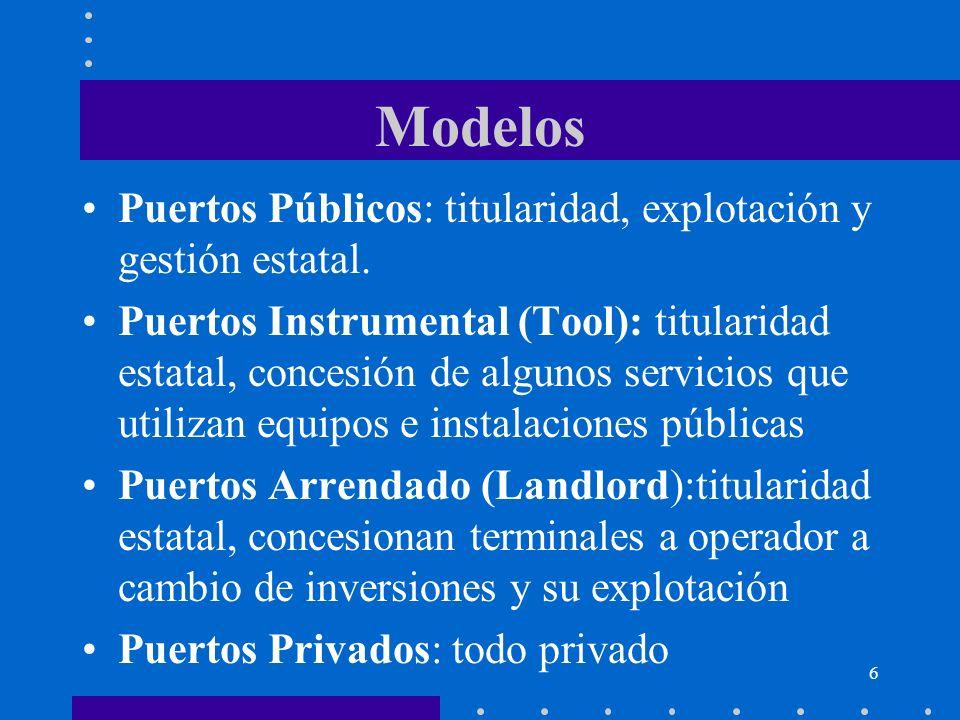 Modelos Puertos Públicos: titularidad, explotación y gestión estatal.