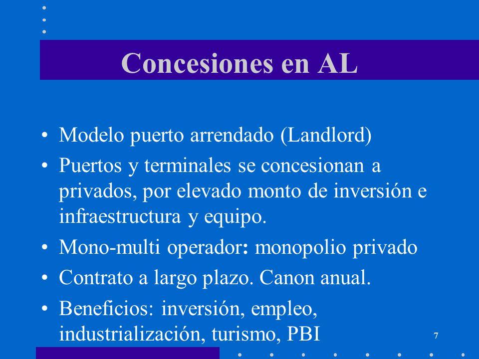 Concesiones en AL Modelo puerto arrendado (Landlord)