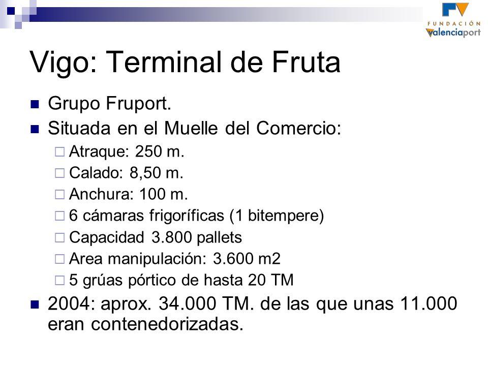 Vigo: Terminal de Fruta