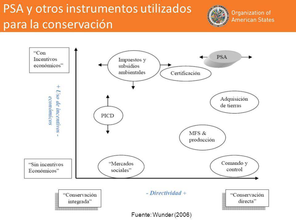 PSA y otros instrumentos utilizados para la conservación
