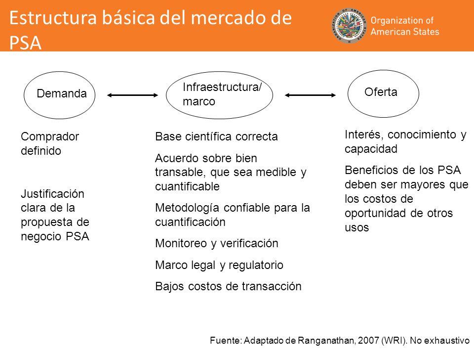 Estructura básica del mercado de PSA