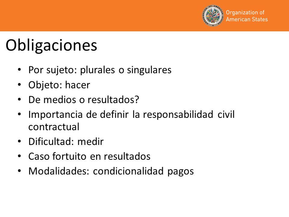 Obligaciones Por sujeto: plurales o singulares Objeto: hacer