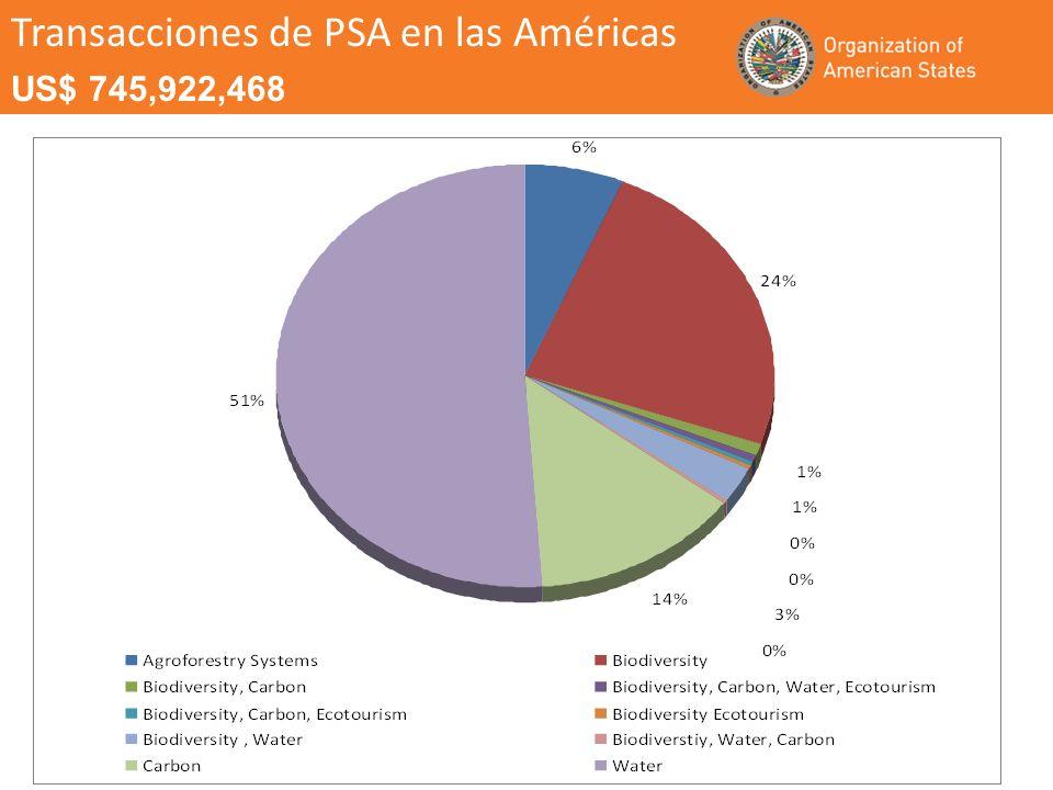 Transacciones de PSA en las Américas