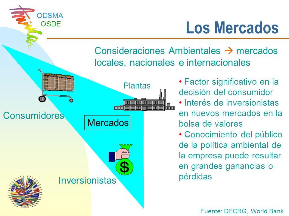 Los Mercados Consideraciones Ambientales  mercados locales, nacionales e internacionales. Factor significativo en la decisión del consumidor.