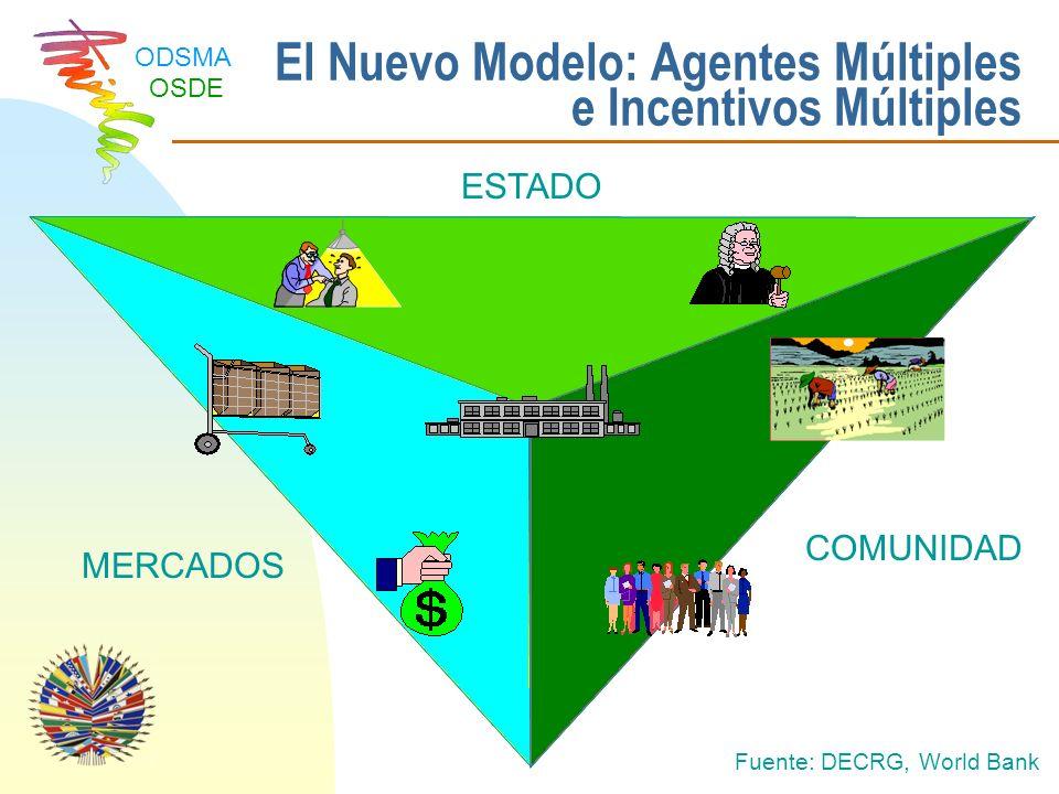El Nuevo Modelo: Agentes Múltiples e Incentivos Múltiples