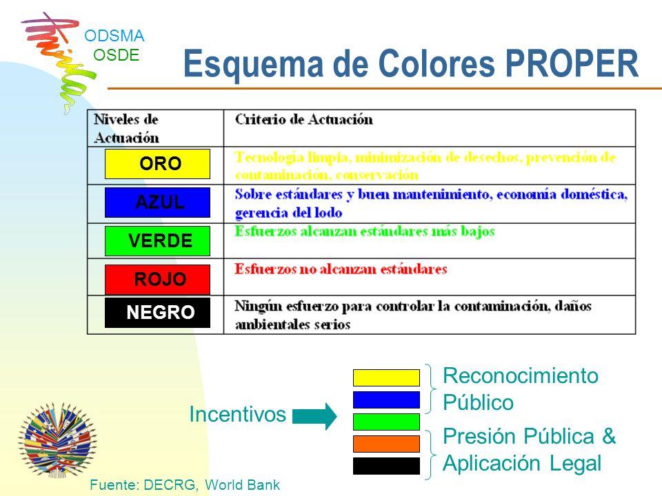 Esquema de Colores PROPER