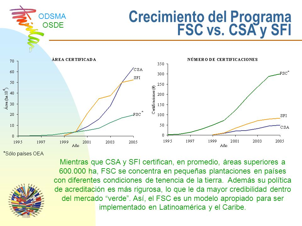 Crecimiento del Programa FSC vs. CSA y SFI