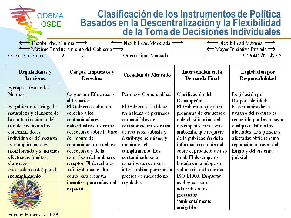 Clasificación de los Instrumentos de Política Basados en la Descentralización y la Flexibilidad de la Toma de Decisiones Individuales