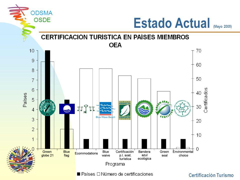 Estado Actual (Mayo 2005) Certificación Turismo