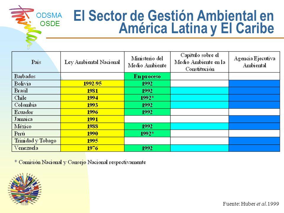 El Sector de Gestión Ambiental en América Latina y El Caribe