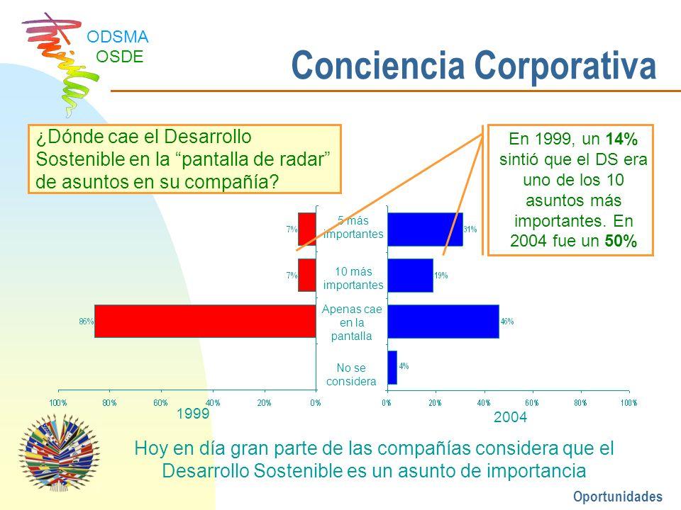 Conciencia Corporativa