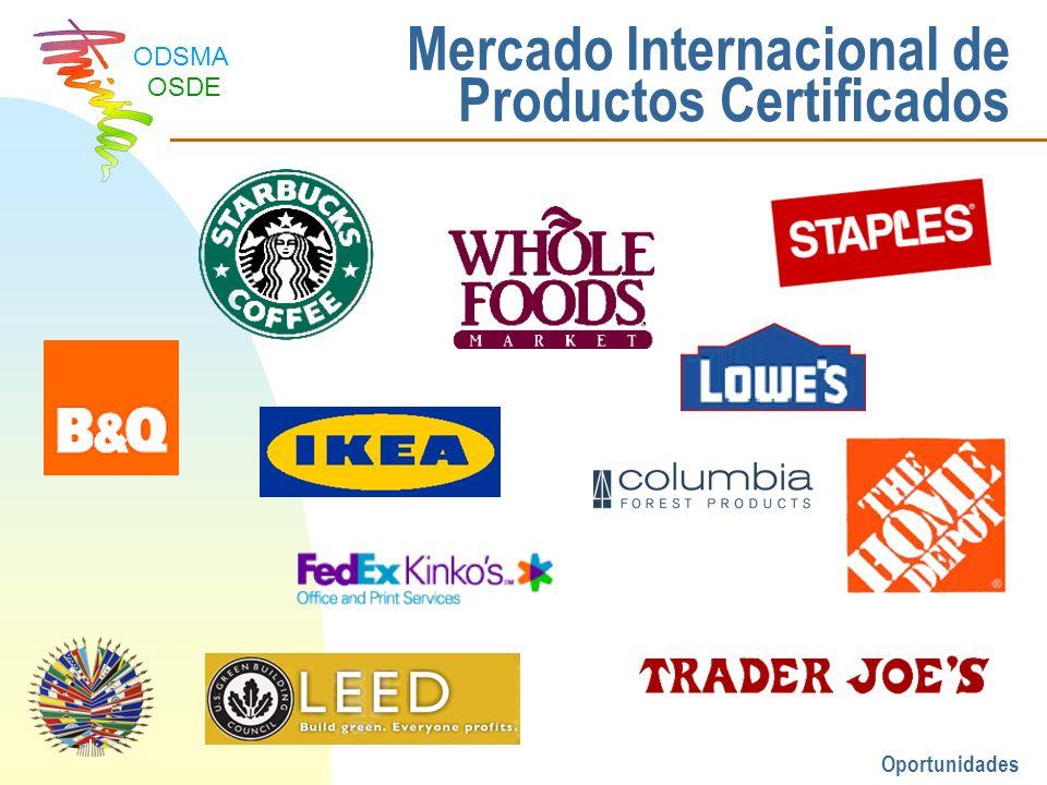 Mercado Internacional de Productos Certificados