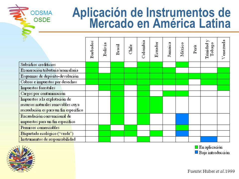 Aplicación de Instrumentos de Mercado en América Latina
