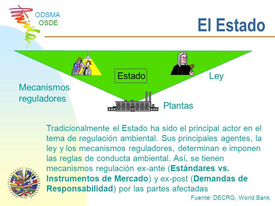 El Estado Estado Ley Mecanismos reguladores Plantas