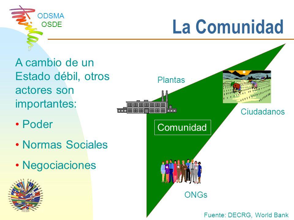 La Comunidad A cambio de un Estado débil, otros actores son importantes: Poder. Normas Sociales. Negociaciones.
