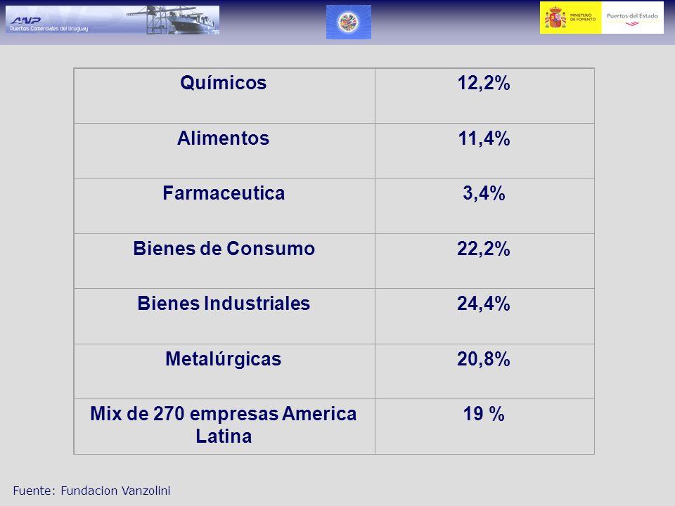 Mix de 270 empresas America Latina