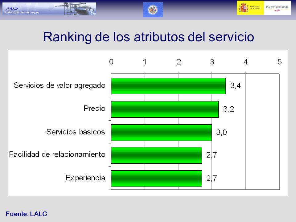 Ranking de los atributos del servicio