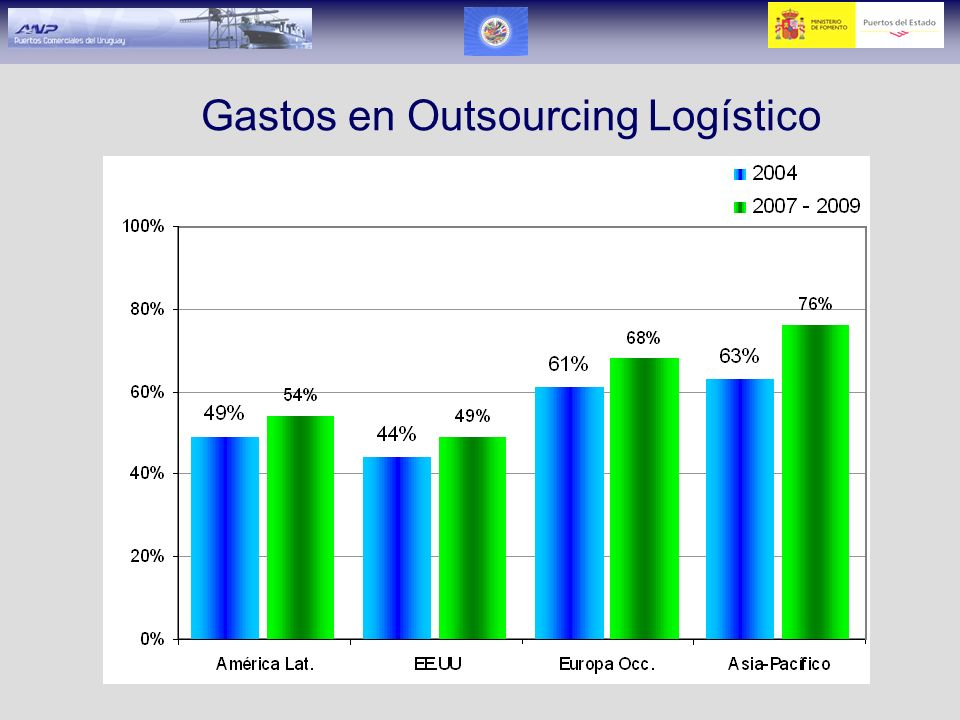 Gastos en Outsourcing Logístico