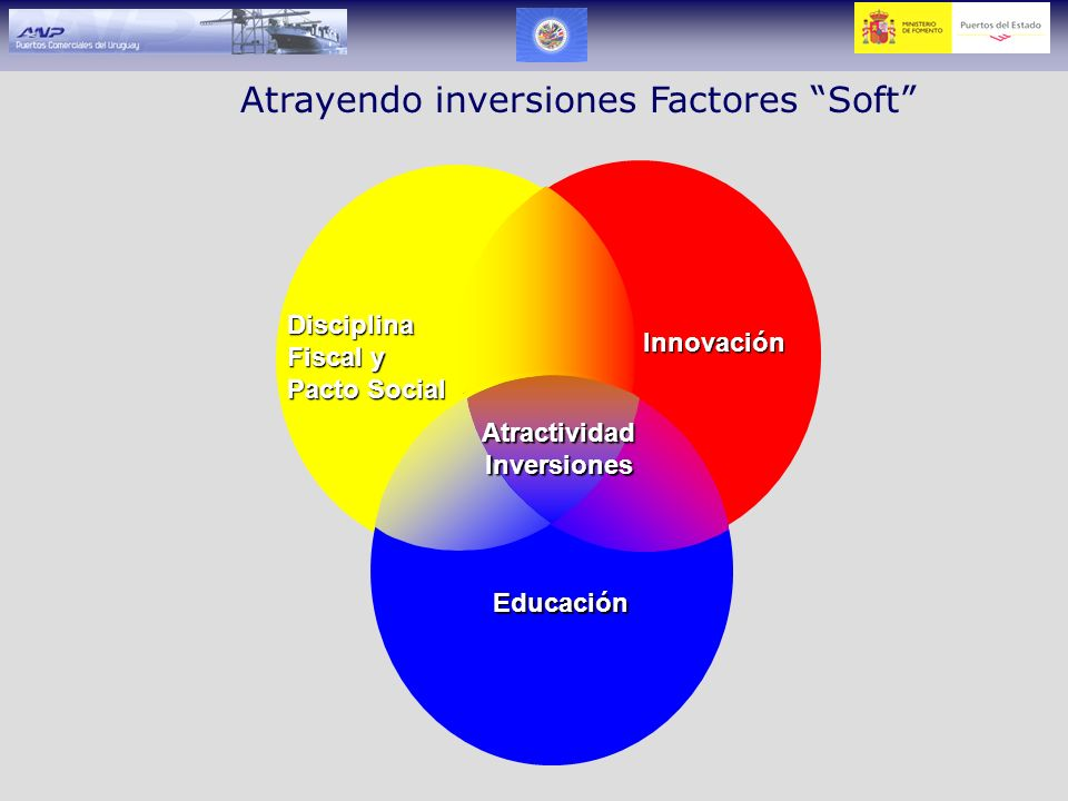 Atrayendo inversiones Factores Soft