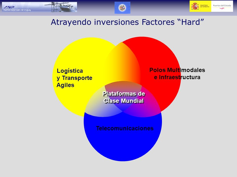 Atrayendo inversiones Factores Hard