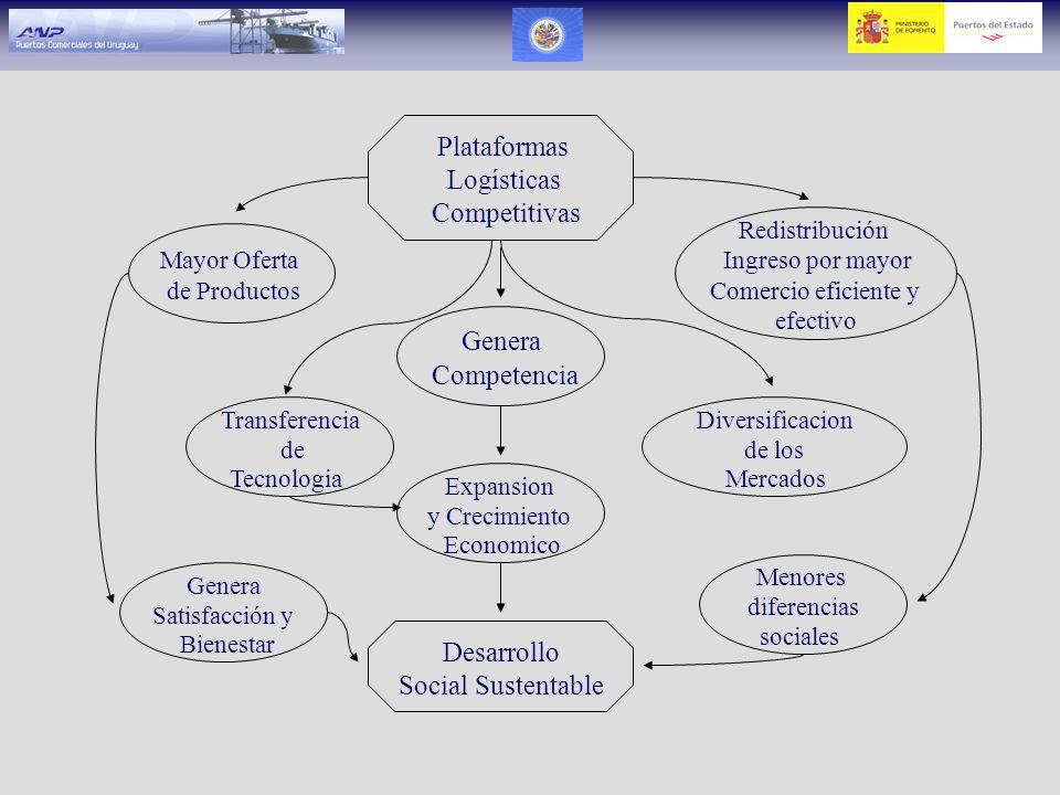 Plataformas Logísticas Competitivas Genera Competencia Desarrollo
