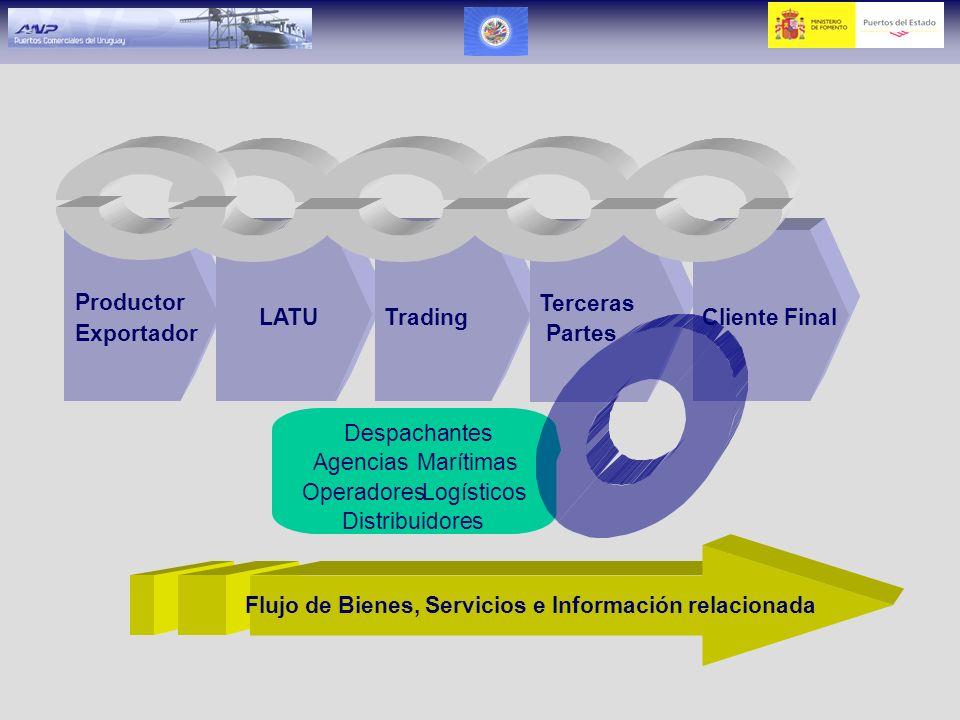 Productor Exportador. LATU. Trading. Terceras. Partes. Cliente Final. Despachantes. Agencias.