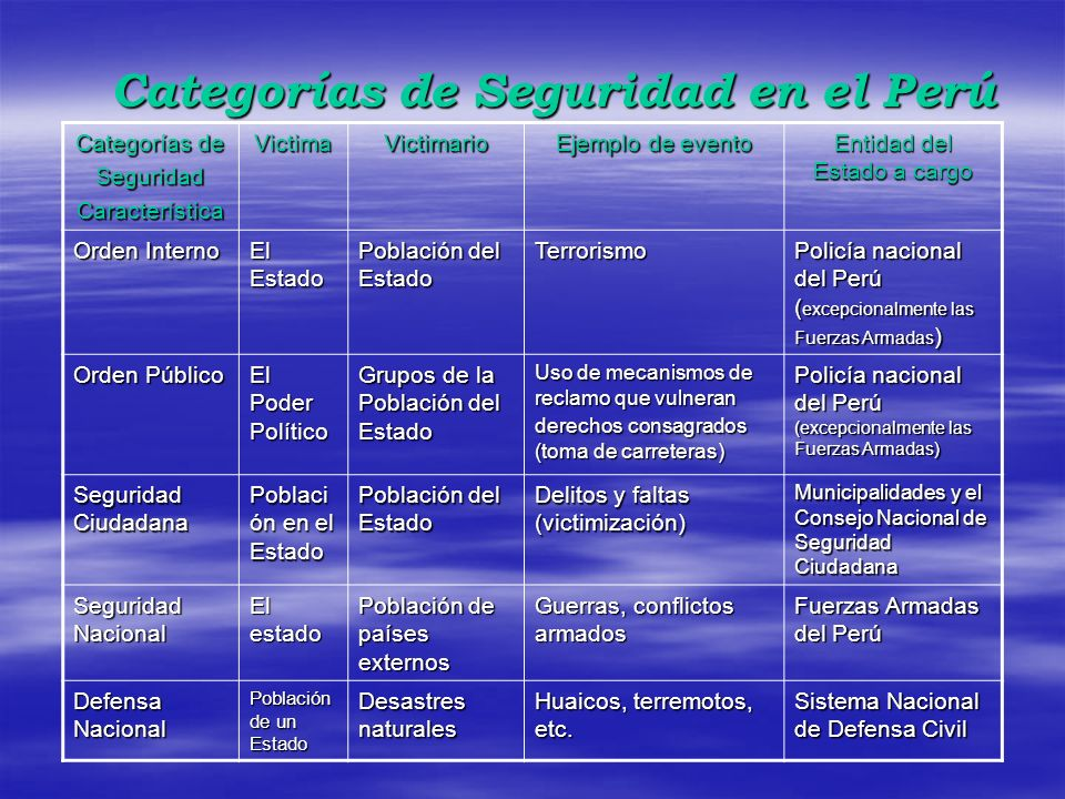 Categorías de Seguridad en el Perú
