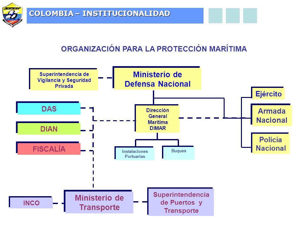 Ministerio de Defensa Nacional Ministerio de Transporte