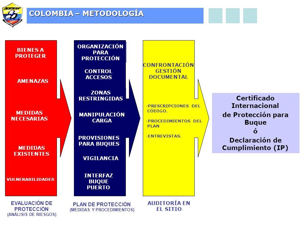 COLOMBIA – METODOLOGÍA