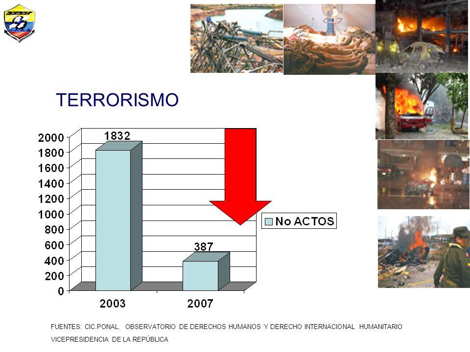 TERRORISMO FUENTES: CIC.PONAL. OBSERVATORIO DE DERECHOS HUMANOS Y DERECHO INTERNACIONAL HUMANITARIO.