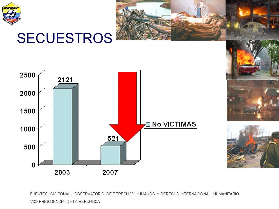 SECUESTROS FUENTES: CIC.PONAL. OBSERVATORIO DE DERECHOS HUMANOS Y DERECHO INTERNACIONAL HUMANITARIO.