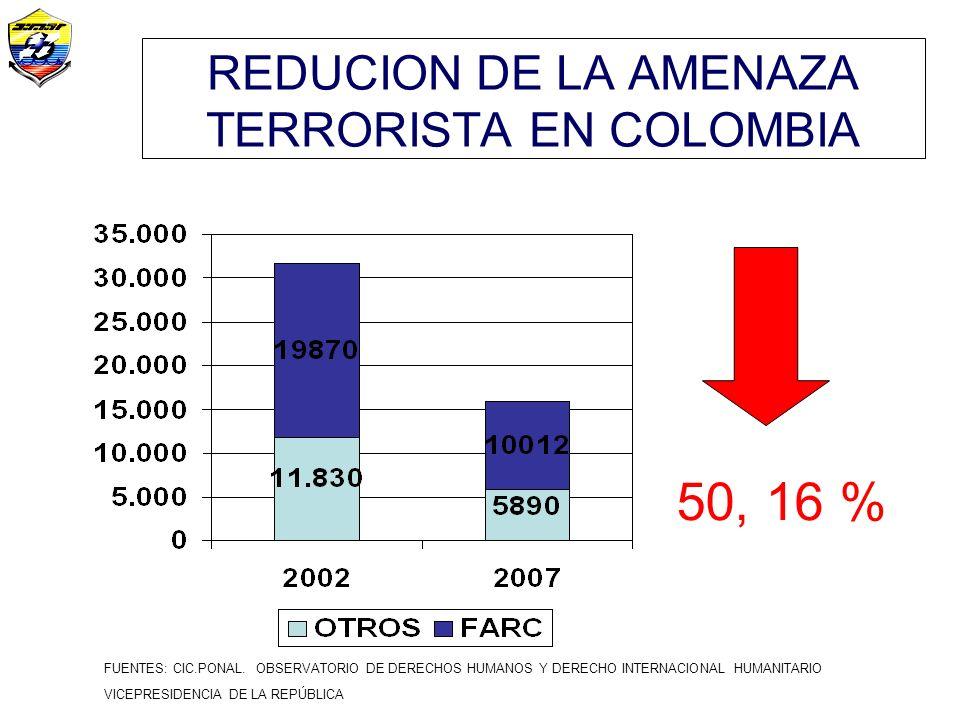 REDUCION DE LA AMENAZA TERRORISTA EN COLOMBIA