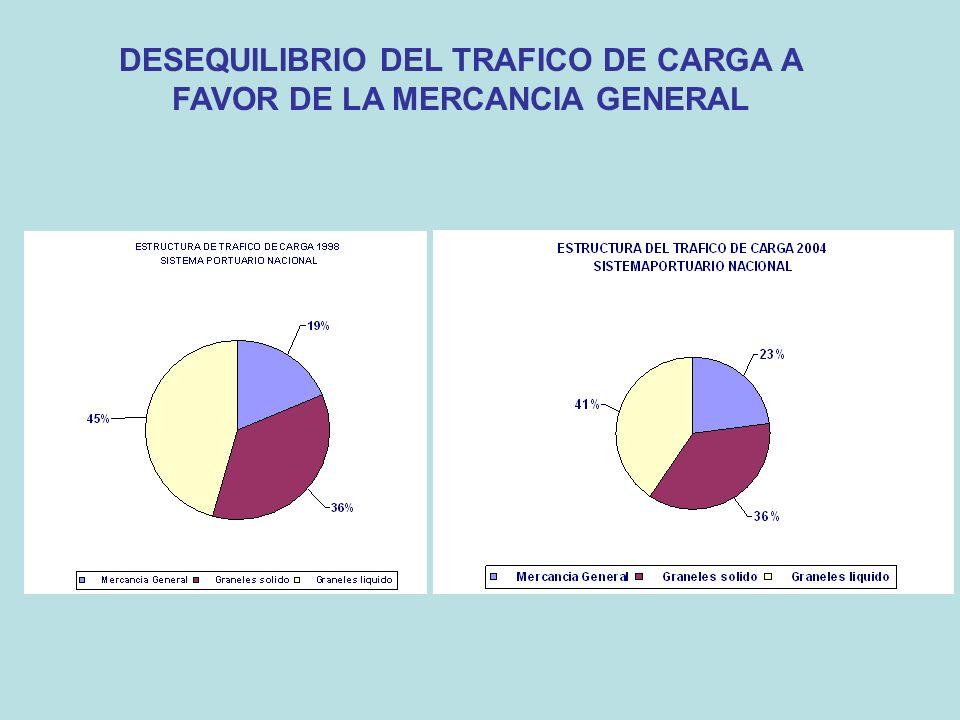 DESEQUILIBRIO DEL TRAFICO DE CARGA A FAVOR DE LA MERCANCIA GENERAL