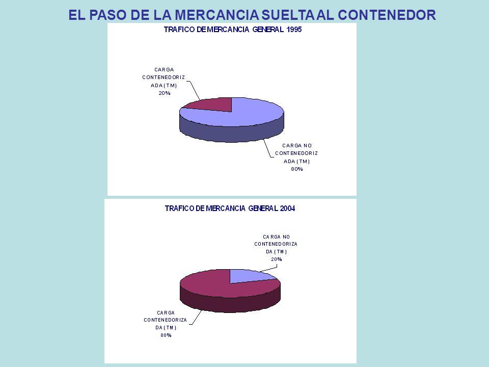 EL PASO DE LA MERCANCIA SUELTA AL CONTENEDOR