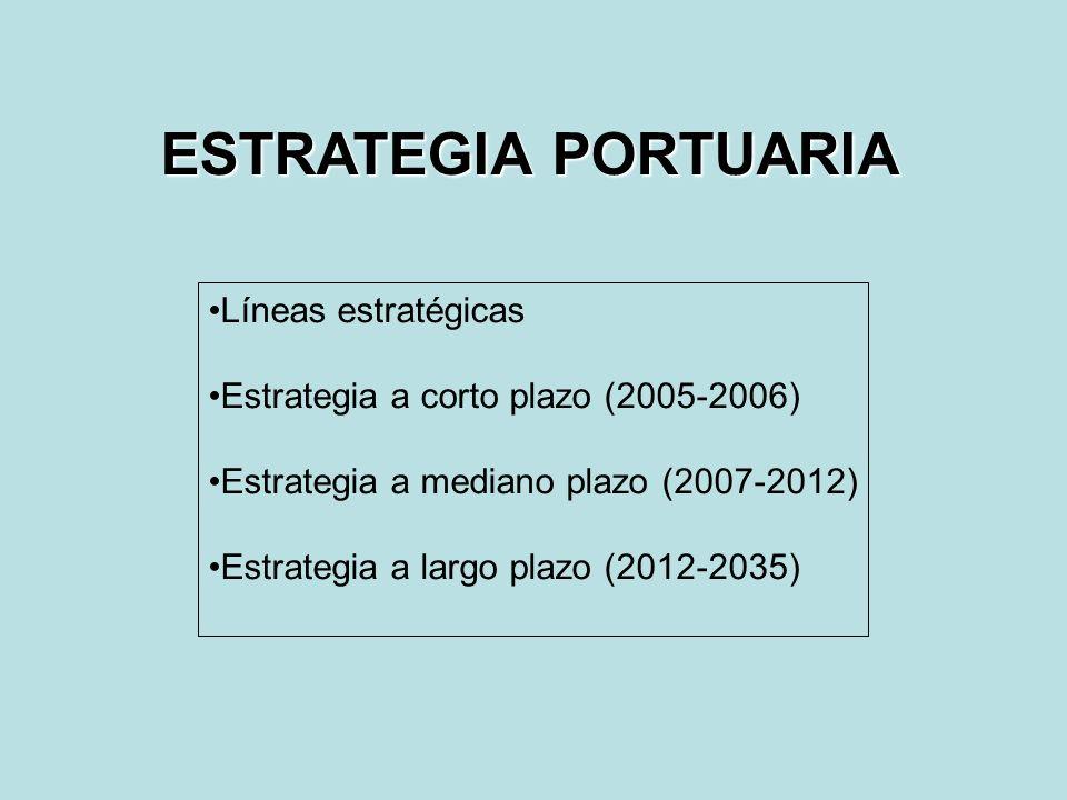 ESTRATEGIA PORTUARIA Líneas estratégicas